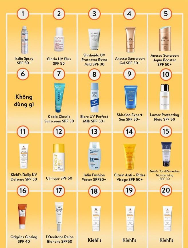 防曬乳人體測試20種類-2