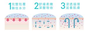 超微粒分子的超級膠原蛋白